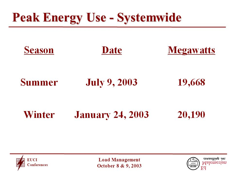 EUCI Conferences Load Management October 8 & 9, 2003 Peak Energy Use - Systemwide