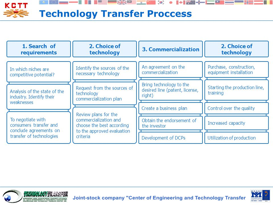 Technology Transfer Proccess 1. Search of requirements 2. Choice of technology 3. Commercialization 2. Choice of technology In which niches are compet