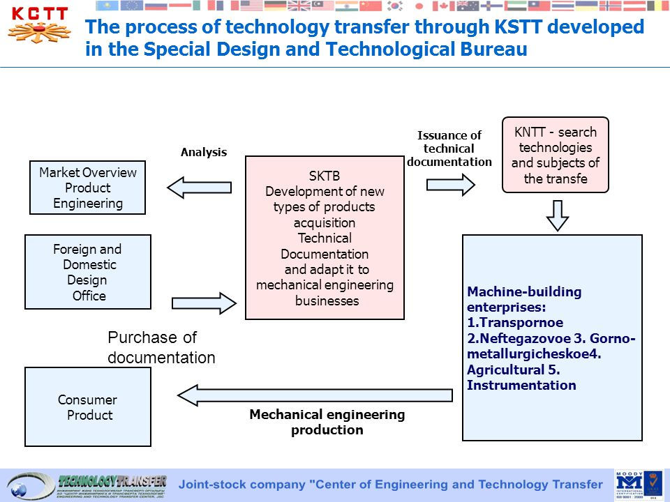 The process of technology transfer through KSTT developed in the Special Design and Technological Bureau Market Overview Product Engineering Foreign and Domestic Design Office Consumer Product SKTB Development of new types of products acquisition Technical Documentation and adapt it to mechanical engineering businesses Machine-building enterprises: 1.Transpornoe 2.Neftegazovoe 3.