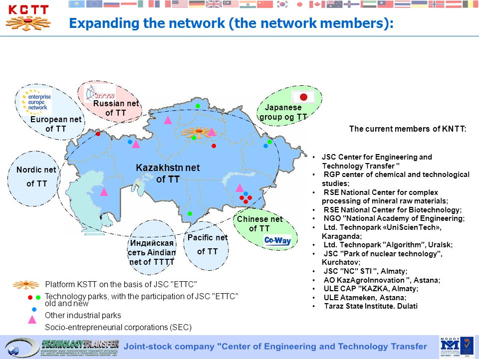 Expanding the network (the network members): Platform KSTT on the basis of JSC ETTC Technology parks, with the participation of JSC ETTC old and new Other industrial parks Socio-entrepreneurial corporations (SEC) European net of TT Russian net of TT Chinese net of TT Japanese group og TT JSC Center for Engineering and Technology Transfer RGP center of chemical and technological studies; RSE National Center for complex processing of mineral raw materials; RSE National Center for Biotechnology; NGO National Academy of Engineering; Ltd.