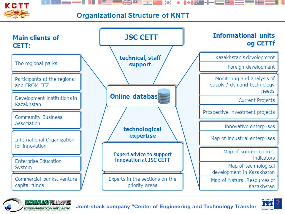 Expert advice to support innovation at JSC CETT Map of Natural Resources of Kazakhstan Map of industrial enterprises Prospective investment projects t