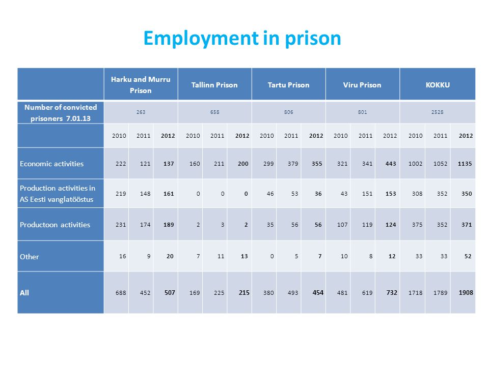 Employment in prison Harku and Murru Prison Tallinn PrisonTartu PrisonViru PrisonKOKKU Number of convicted prisoners Economic activities Production activities in AS Eesti vanglatööstus Productoon activities Other All