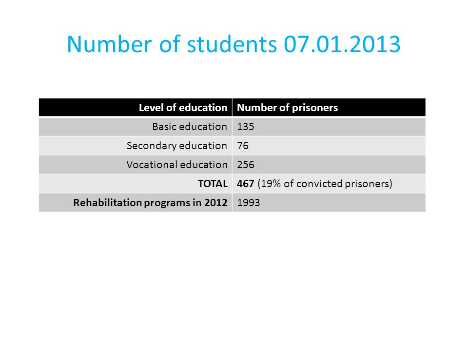 Number of students 07.01.2013 Level of educationNumber of prisoners Basic education135 Secondary education76 Vocational education256 TOTAL467 (19% of convicted prisoners) Rehabilitation programs in 20121993