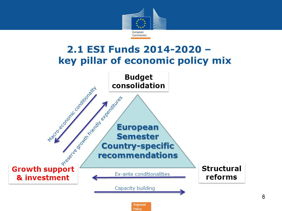 Regional Policy 6 Budget consolidation Budget consolidation Structural reforms Structural reforms Growth support & investment Growth support & investm