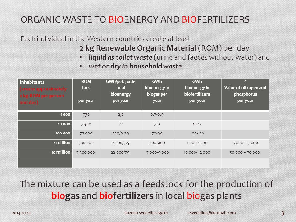2013-07-12Ruzena Svedelius AgrDr rsvedelius@hotmail.com 3 Inhabitants (create approximately 2 kg ROM per person and day) ROM tons per year GWh/petajoule total bioenergy per year GWh bioenergy in biogas per year GWh bioenergy in biofertilizers per year € Value of nitrogen and phosphorus per year 1 0007302,20.7-0.9 10 0007 300227-910-12 100 00073 000220/0.7970-90100-120 1 million730 0002 200/7.9700-9001 000-1 2005 000 – 7 000 10 million7 300 000 22 000/79 7 000-9 00010 000- 12 00050 000 – 70 000 ORGANIC WASTE TO BIOENERGY AND BIOFERTILIZERS Each individual in the Western countries create at least 2 kg Renewable Organic Material (ROM) per day liquid as toilet waste (urine and faeces without water) and wet or dry in household waste The mixture can be used as a feedstock for the production of biogas and biofertilizers in local biogas plants