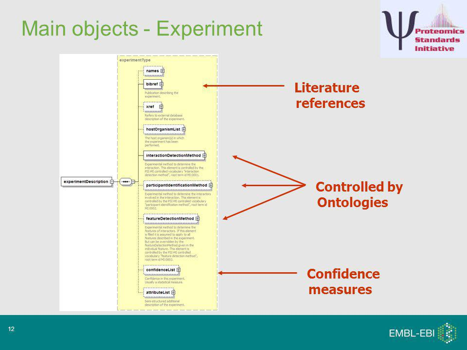 12 Main objects - Experiment Controlled by Ontologies Literature references Confidence measures