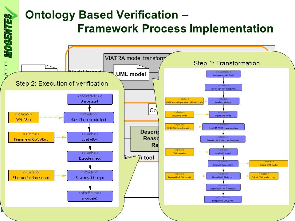 MOdel-based GENeration of Tests for Embedded Systems #216679 FP7-ICT-2007-1-3.3 Embedded Systems Design Slide 10 MOGENTES Review, Vienna, 11 March 2010 [ WP3 – Modelling and Testing Theory ] Ontology Based Verification – Framework Process Implementation Step 1: Transformation Step 2: Execution of verification