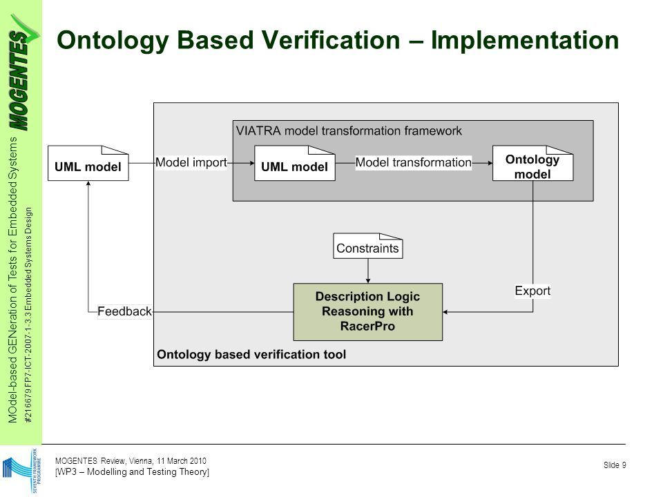 MOdel-based GENeration of Tests for Embedded Systems #216679 FP7-ICT-2007-1-3.3 Embedded Systems Design Slide 9 MOGENTES Review, Vienna, 11 March 2010 [ WP3 – Modelling and Testing Theory ] Ontology Based Verification – Implementation