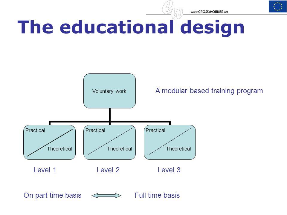 The educational design Level 1Level 2Level 3 On part time basisFull time basis A modular based training program