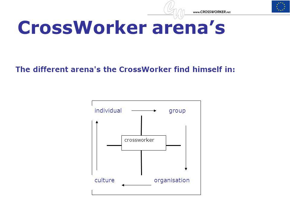 CrossWorker arena's The different arena s the CrossWorker find himself in: individualgroup crossworker cultureorganisation