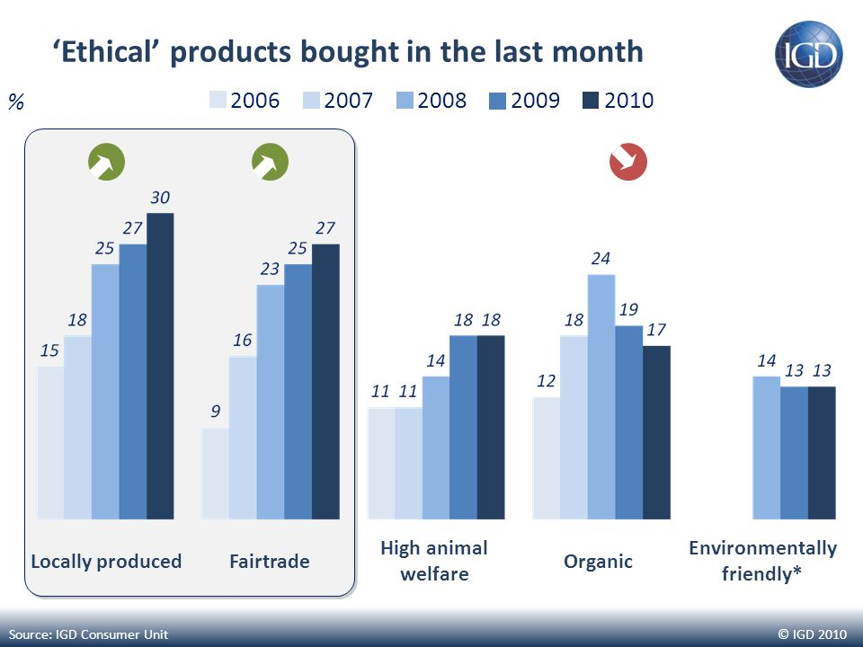© IGD 2010 'Ethical' products bought in the last month Locally producedFairtrade High animal welfare Organic Environmentally friendly* Source: IGD Consumer Unit 20062007200820092010 %