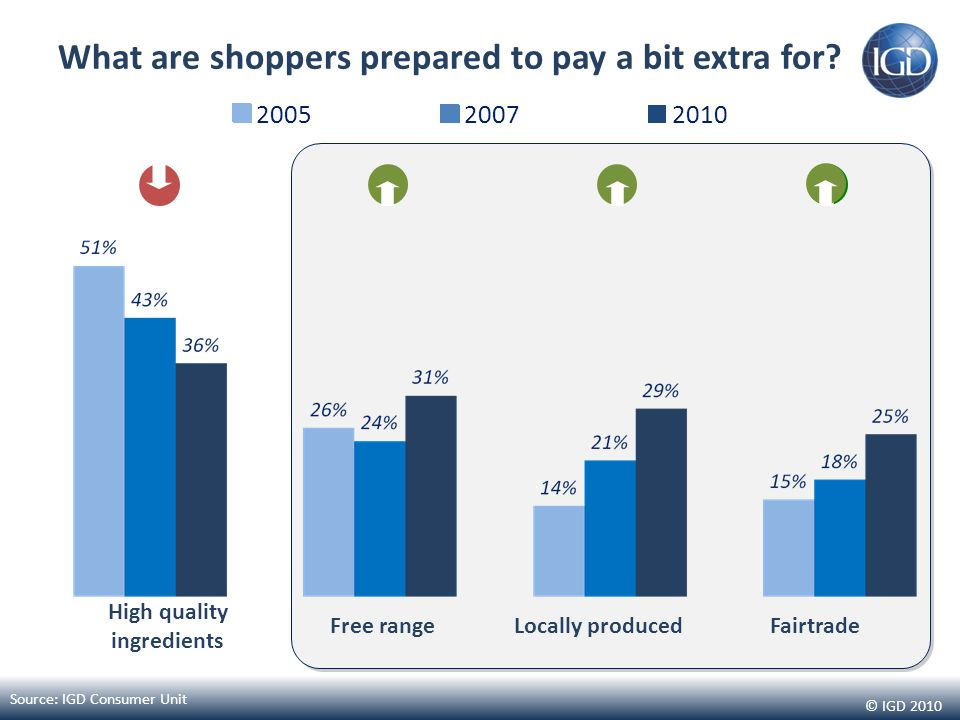 © IGD 2010 What are shoppers prepared to pay a bit extra for.