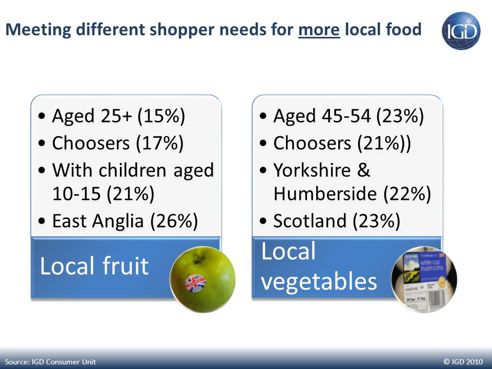 © IGD 2010 Meeting different shopper needs for more local food Source: IGD Consumer Unit Aged 25+ (15%) Choosers (17%) With children aged 10-15 (21%) East Anglia (26%) Local fruit Aged 45-54 (23%) Choosers (21%)) Yorkshire & Humberside (22%) Scotland (23%) Local vegetables