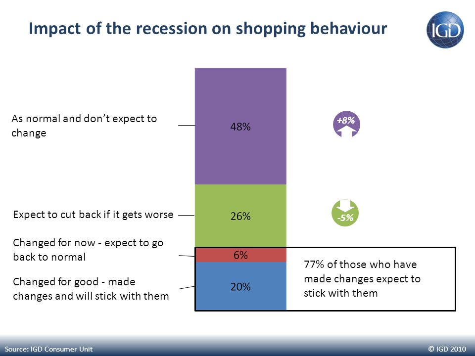 © IGD 2010 Impact of the recession on shopping behaviour Changed for good - made changes and will stick with them Changed for now - expect to go back to normal Expect to cut back if it gets worse As normal and don't expect to change 77% of those who have made changes expect to stick with them +8% -5% Source: IGD Consumer Unit