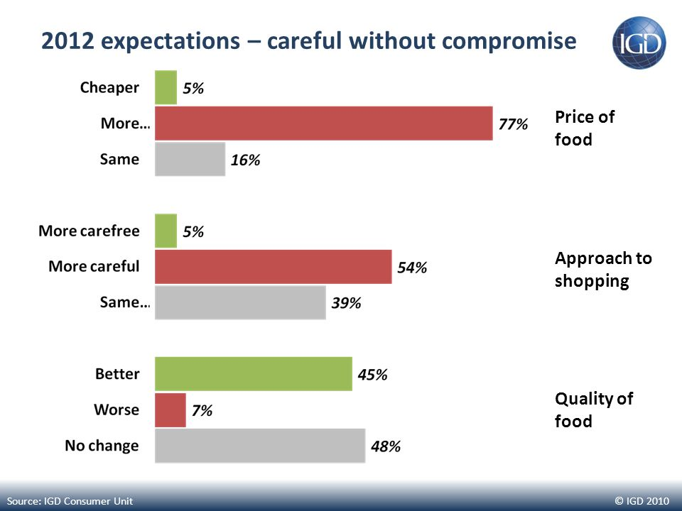 © IGD 2010 2012 expectations – careful without compromise Source: IGD Consumer Unit Price of food Approach to shopping Quality of food