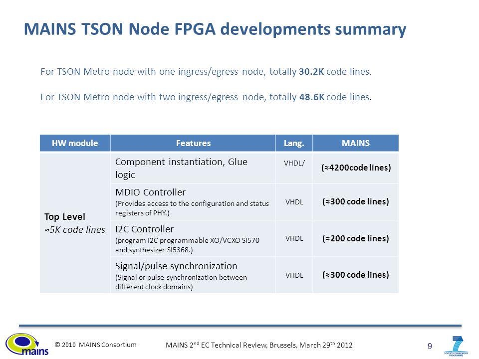 10 © 2010 MAINS Consortium MAINS 2 nd EC Technical Review, Brussels, March 29 th 2012 MAINS TSON Node FPGA developments summary (contd.) HW moduleFeaturesLang.MAINS Ingress node ≈11.2K code lines GTH transceivers (IP core) VHDL/ ngc (≈3200code lines) 10G Ethernet MAC (IP core) VHDL/ ngc (≈1200code lines) Receiver Buffer (Receive Ethernet frames, keep good ones and drop bad ones ) VHDL (≈800 code lines) Distribution block (Demux input Ethernet frames, put them to different FIFOs) VHDL (≈1400 code lines) Aggregation (Aggregate from Ethernet frame to TSON burst) VHDL (≈2800 code lines) Transmitter Buffer (Send burst out based on the Time-slice Allocation, Synchronization from RX clock to TX clock) VHDL (≈1800 code lines)