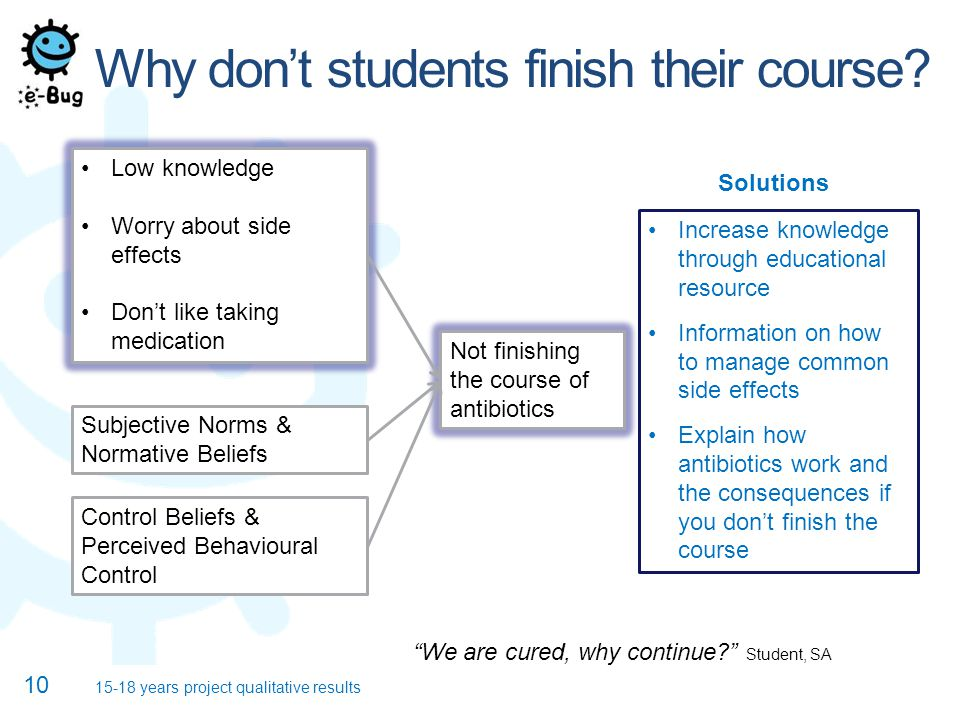Why don't students finish their course.