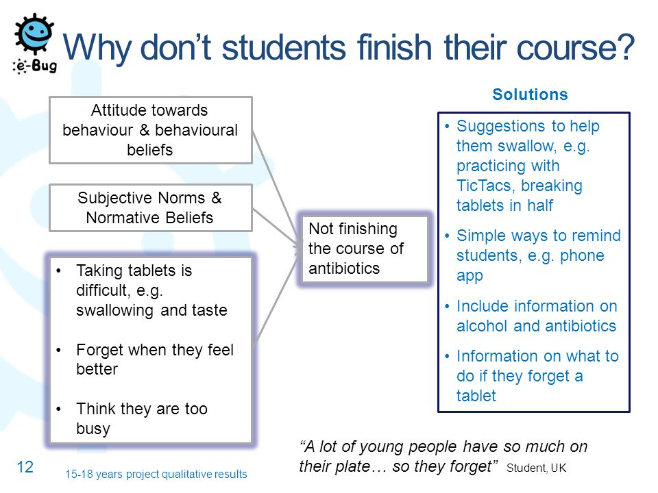 12 15-18 years project qualitative results Why don't students finish their course.