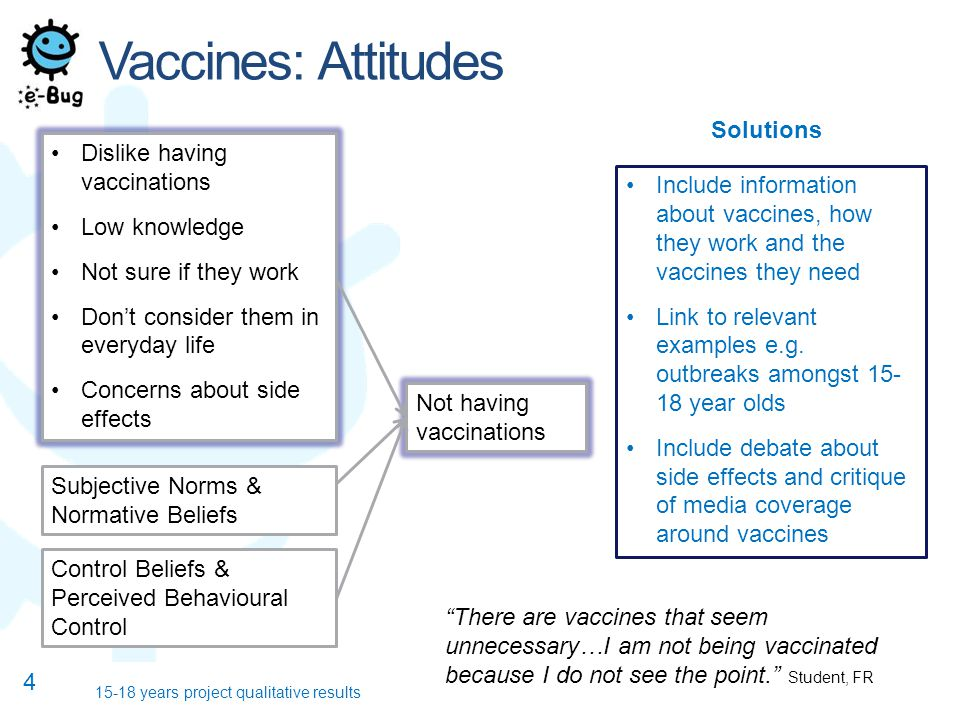 Vaccines: Attitudes 4 15-18 years project qualitative results Dislike having vaccinations Low knowledge Not sure if they work Don't consider them in everyday life Concerns about side effects Not having vaccinations Include information about vaccines, how they work and the vaccines they need Link to relevant examples e.g.