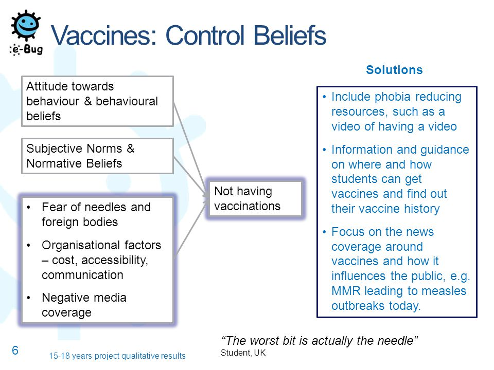Vaccines: Control Beliefs years project qualitative results Attitude towards behaviour & behavioural beliefs Not having vaccinations Subjective Norms & Normative Beliefs Fear of needles and foreign bodies Organisational factors – cost, accessibility, communication Negative media coverage Include phobia reducing resources, such as a video of having a video Information and guidance on where and how students can get vaccines and find out their vaccine history Focus on the news coverage around vaccines and how it influences the public, e.g.