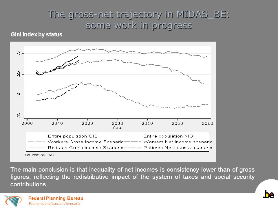 Federal Planning Bureau Economic analyses and forecasts The gross-net trajectory in MIDAS_BE: some work in progress Gini index by status The main conc