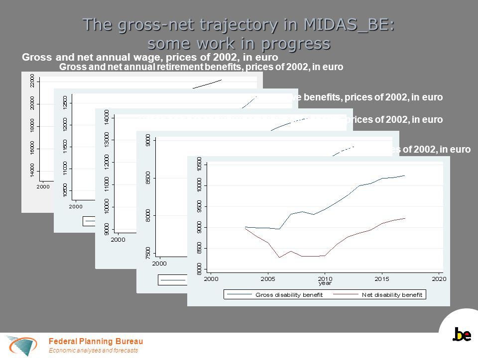 Federal Planning Bureau Economic analyses and forecasts The gross-net trajectory in MIDAS_BE: some work in progress Gross and net annual wage, prices