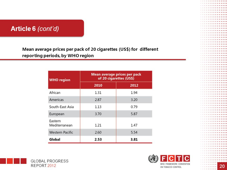 GLOBAL PROGRESS REPORT 2012 20 Mean average prices per pack of 20 cigarettes (US$) for different reporting periods, by WHO region Article 6 (cont'd)