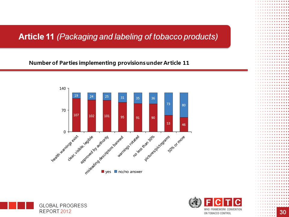 GLOBAL PROGRESS REPORT 2012 30 Number of Parties implementing provisions under Article 11 Article 11 (Packaging and labeling of tobacco products)