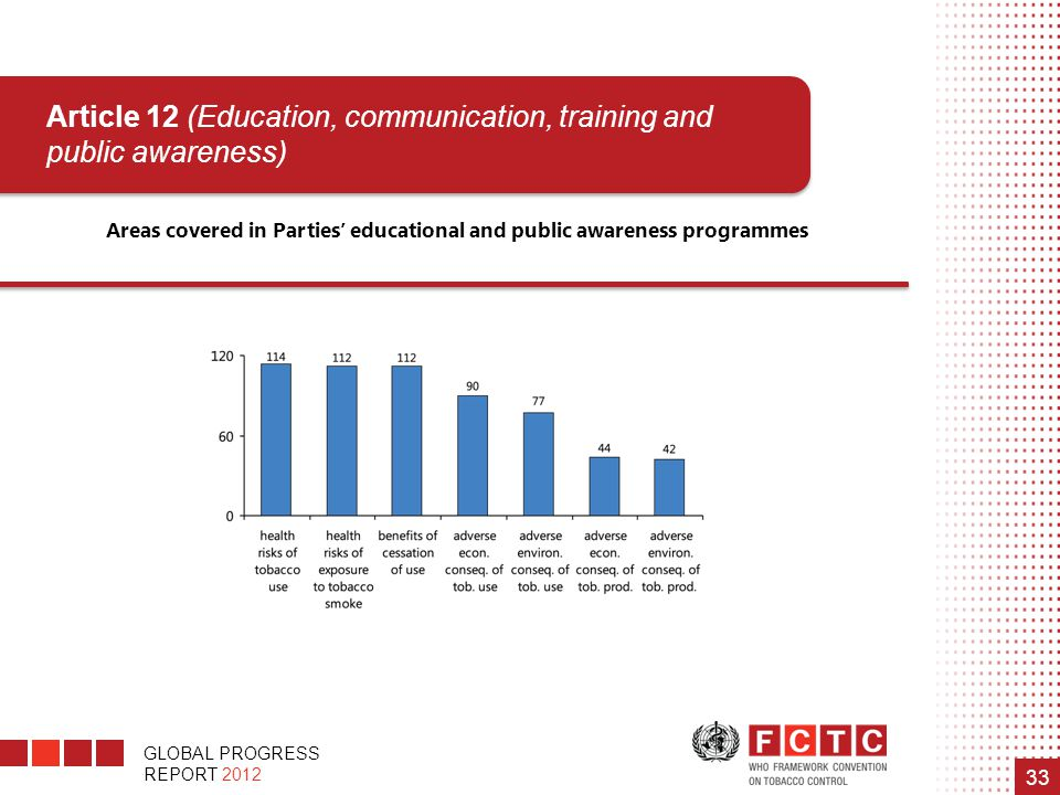 GLOBAL PROGRESS REPORT 2012 33 Areas covered in Parties' educational and public awareness programmes Article 12 (Education, communication, training an
