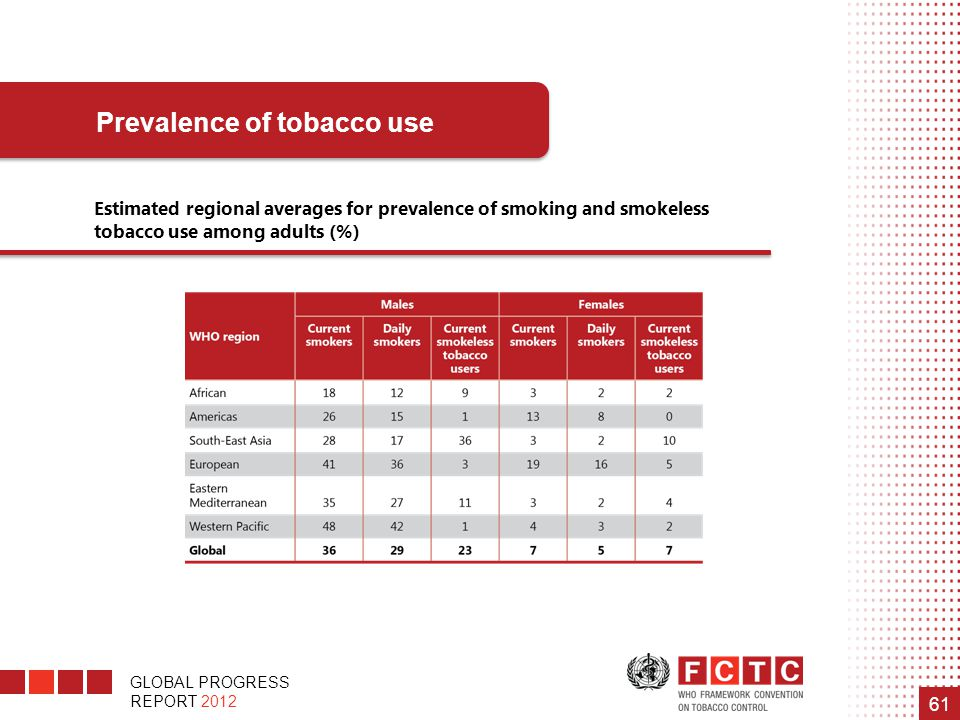 GLOBAL PROGRESS REPORT 2012 61 Prevalence of tobacco use Estimated regional averages for prevalence of smoking and smokeless tobacco use among adults