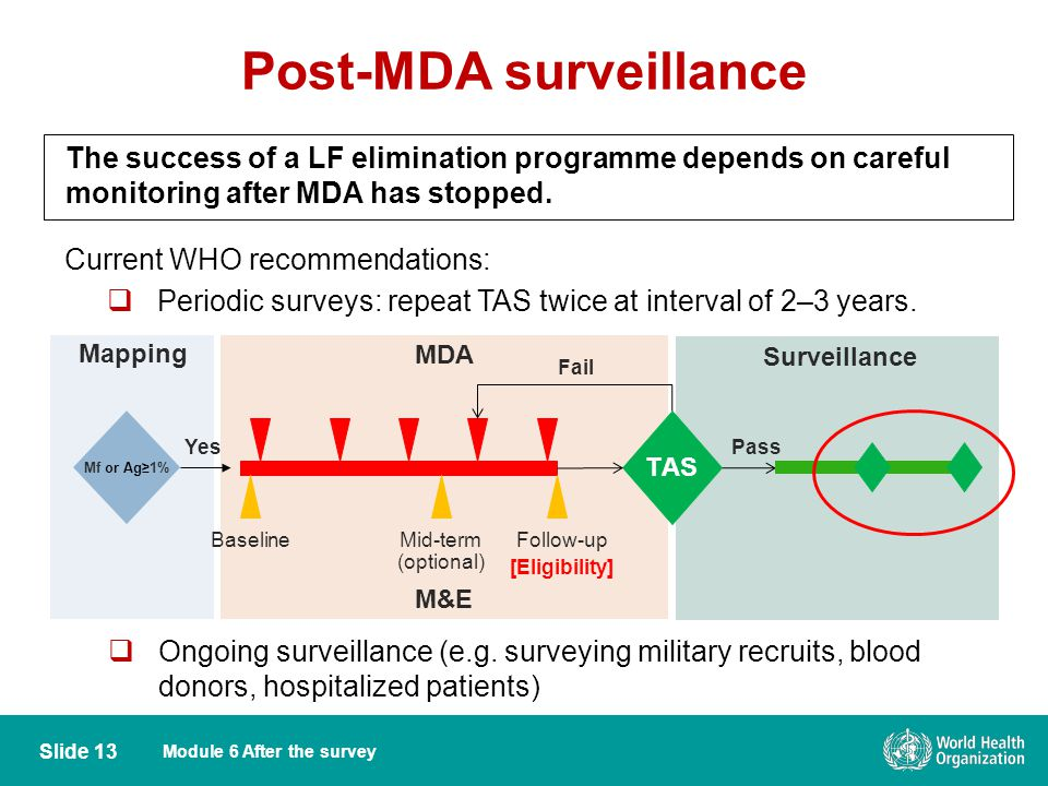 Module 6 After the survey Post-MDA surveillance Slide 13 The success of a LF elimination programme depends on careful monitoring after MDA has stopped.