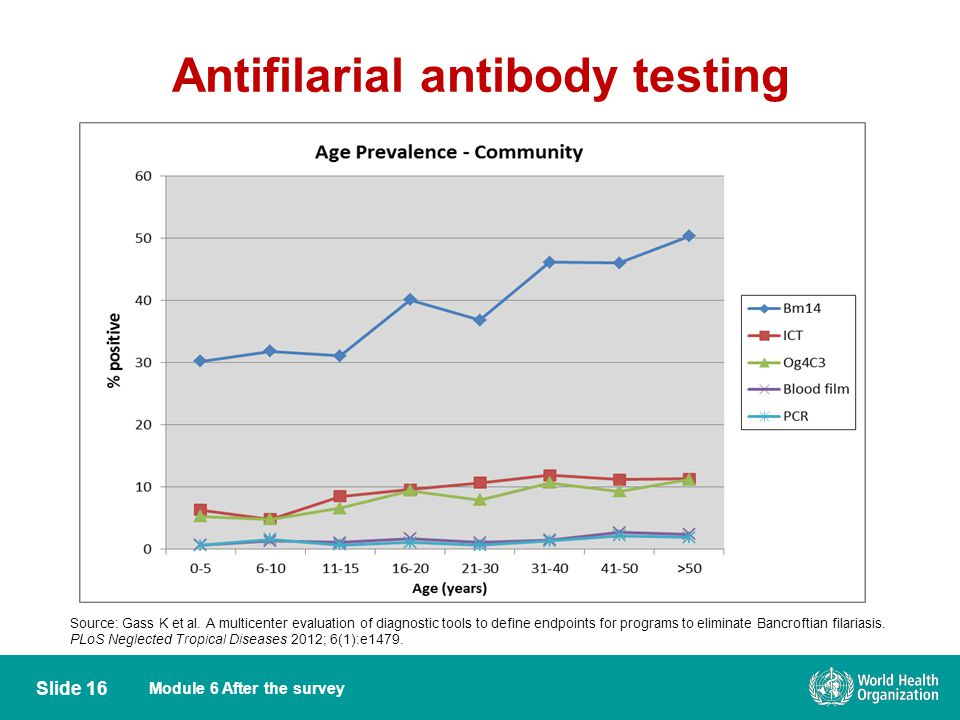 Module 6 After the survey Antifilarial antibody testing Slide 16 Source: Gass K et al.