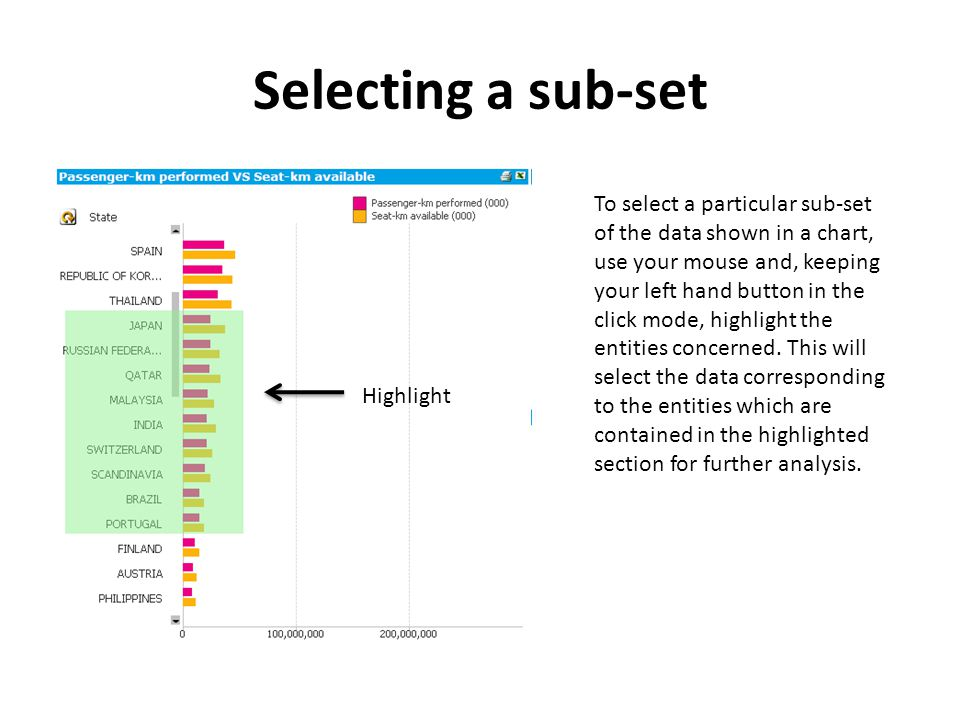 Selecting a sub-set To select a particular sub-set of the data shown in a chart, use your mouse and, keeping your left hand button in the click mode, highlight the entities concerned.