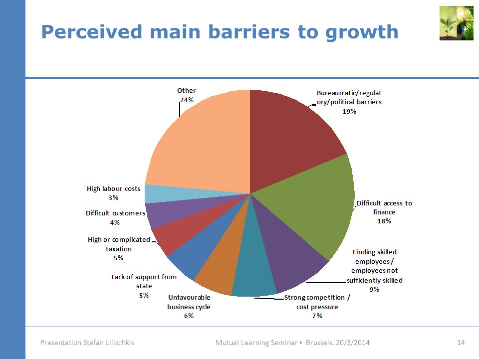 Perceived main barriers to growth Mutual Learning Seminar ▪ Brussels, 20/3/2014 14 Presentation Stefan Lilischkis