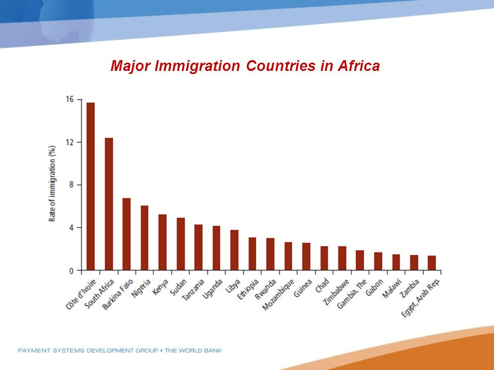 Major Immigration Countries in Africa