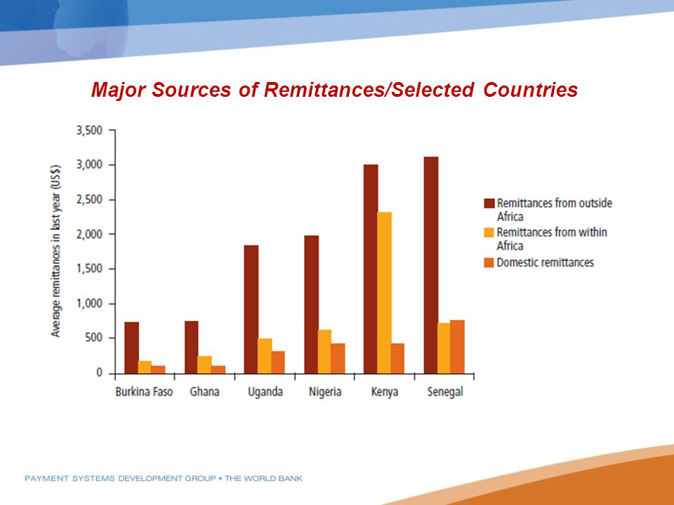 Major Sources of Remittances/Selected Countries