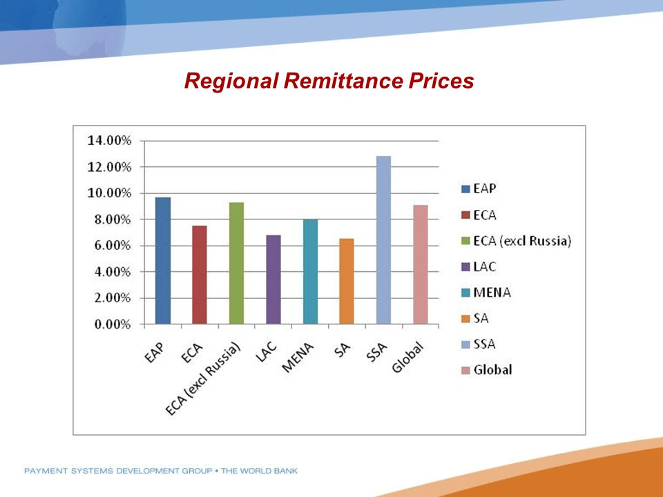 Regional Remittance Prices