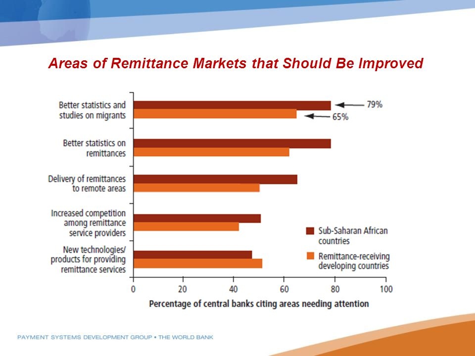 Areas of Remittance Markets that Should Be Improved