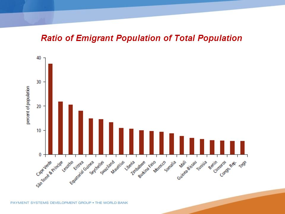 Ratio of Emigrant Population of Total Population