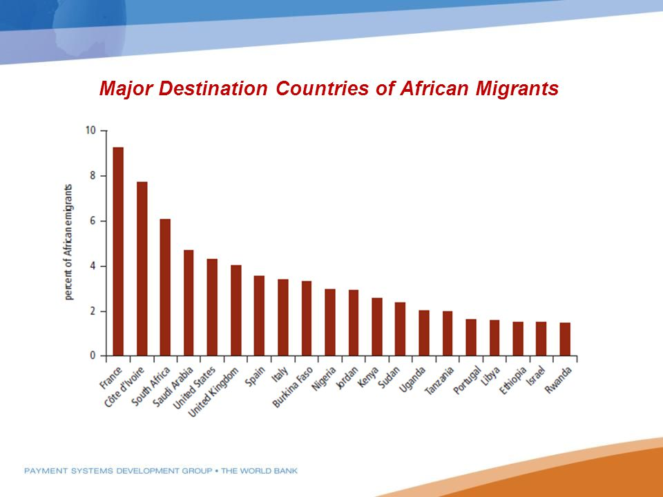 Major Destination Countries of African Migrants