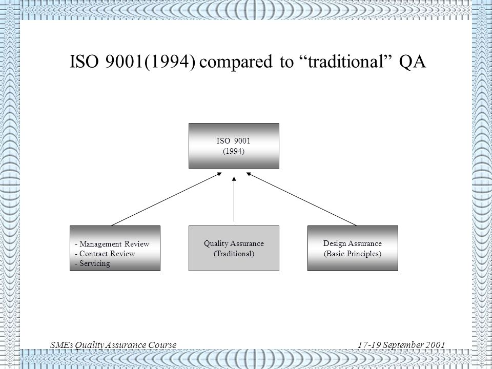 SMEs Quality Assurance Course17-19 September 2001 The ISO 9000(1994) series u The ISO 9000 (1994) series was composed of five standards: ISO 9000Guidelines for selection and use of 9001, 9002, 9003 ISO 9001Standard for organisations involved in design, production, and service ISO 9002Standard for organisations involved in production ISO 9003Standard for organisations involved in final inspection and test ISO 9004Guidelines for quality management