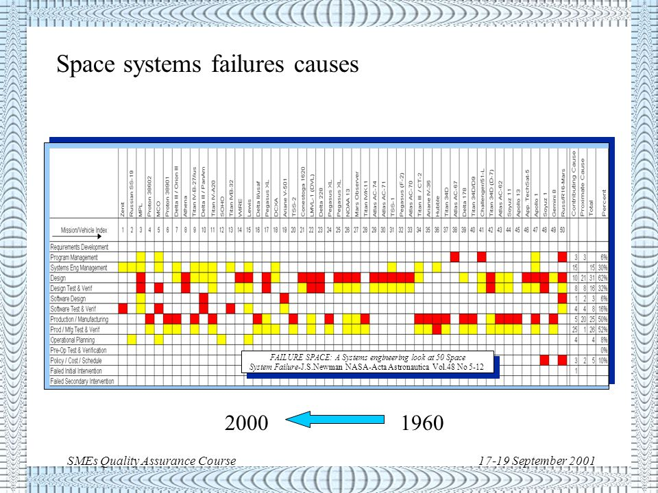 SMEs Quality Assurance Course17-19 September 2001 2000 1960 Space systems failures causes FAILURE SPACE: A Systems engineering look at 50 Space System Failure-J.S.Newman NASA-Acta Astronautica Vol.48 No 5-12 FAILURE SPACE: A Systems engineering look at 50 Space System Failure-J.S.Newman NASA-Acta Astronautica Vol.48 No 5-12
