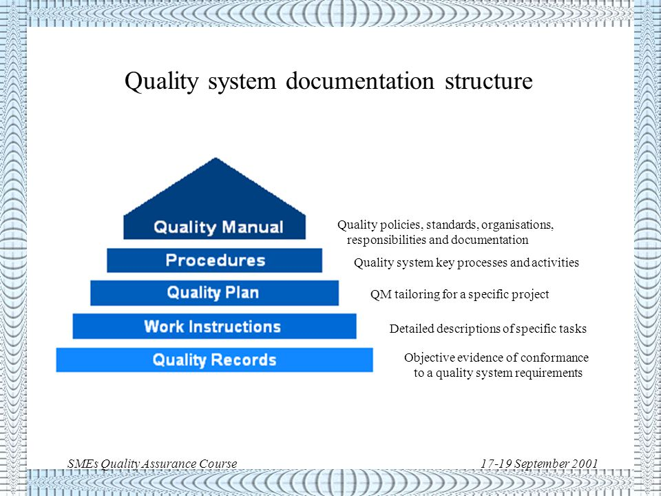 SMEs Quality Assurance Course17-19 September 2001 Quality Assurance: main elements/techniques u Organisation * Manual, Procedures, Plans and Records u Inspections u Audits u Nonconformance Control u Training u Qualifications/Certifications