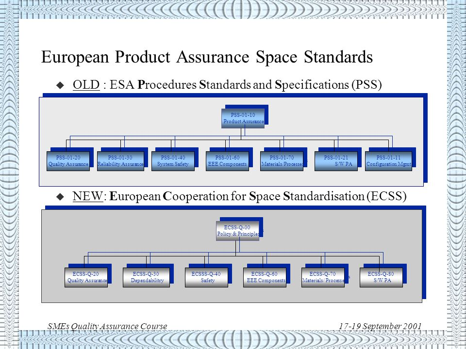 SMEs Quality Assurance Course17-19 September 2001 ECSS-Q-80 example Clause 5.3.1.5The supplier shall provide with his software assurance plan a compliance matrix documenting his compliance with the software product assurance requirements applicable for the project/contract.