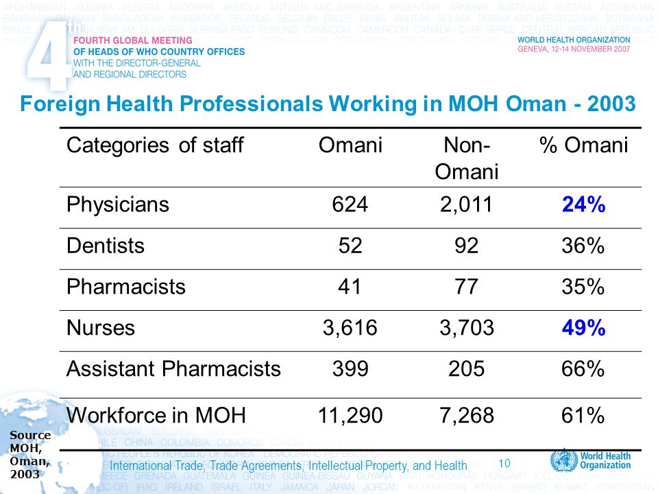 10 International Trade, Trade Agreements, Intellectual Property, and Health Foreign Health Professionals Working in MOH Oman - 2003 Categories of staffOmaniNon- Omani % Omani Physicians6242,01124% Dentists529236% Pharmacists417735% Nurses3,6163,70349% Assistant Pharmacists39920566% Workforce in MOH11,2907,26861% SourceMOH,Oman,2003