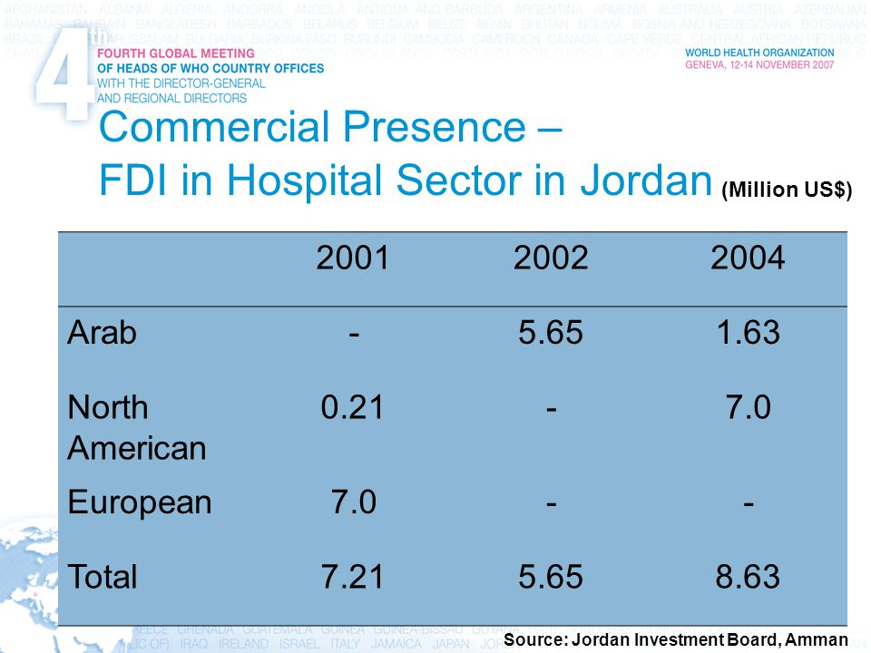 12 International Trade, Trade Agreements, Intellectual Property, and Health Commercial Presence – FDI in Hospital Sector in Jordan 200120022004 Arab-5