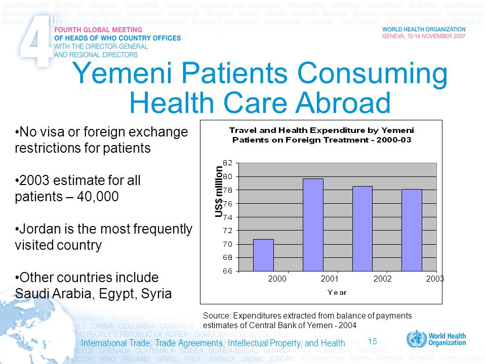 15 International Trade, Trade Agreements, Intellectual Property, and Health Yemeni Patients Consuming Health Care Abroad No visa or foreign exchange restrictions for patients 2003 estimate for all patients – 40,000 Jordan is the most frequently visited country Other countries include Saudi Arabia, Egypt, Syria US$ million 2000200120022003 Source: Expenditures extracted from balance of payments estimates of Central Bank of Yemen - 2004
