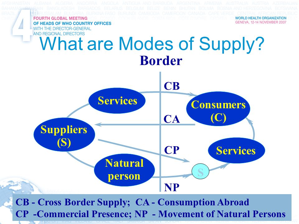 5 International Trade, Trade Agreements, Intellectual Property, and Health What are Modes of Supply? Border Consumers (C) Services Natural person Supp
