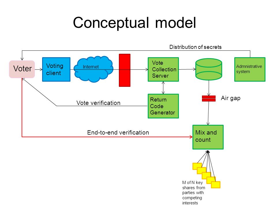 Return Code Generator Vote Collection Server Voting client Internet Vote verification Mix and count End-to-end verification Air gap Conceptual model M of N key shares from parties with competing interests Voter Admnistrative system Distribution of secrets