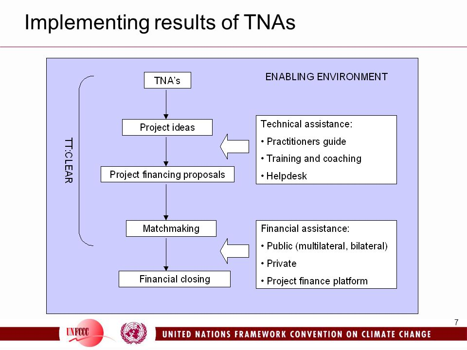 7 Implementing results of TNAs